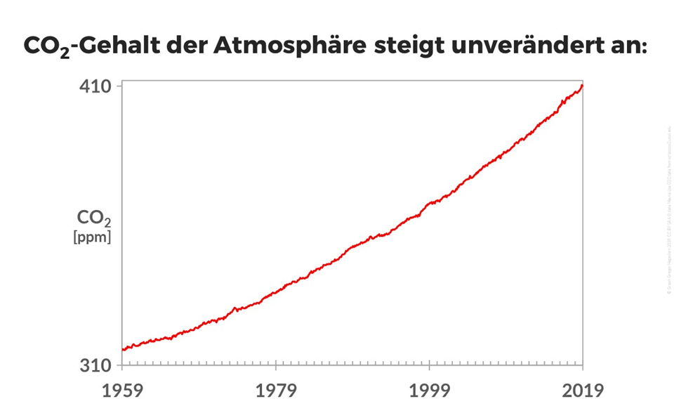 CO2-Gehalt der Atmosphäre steigt ungehindert weiter an