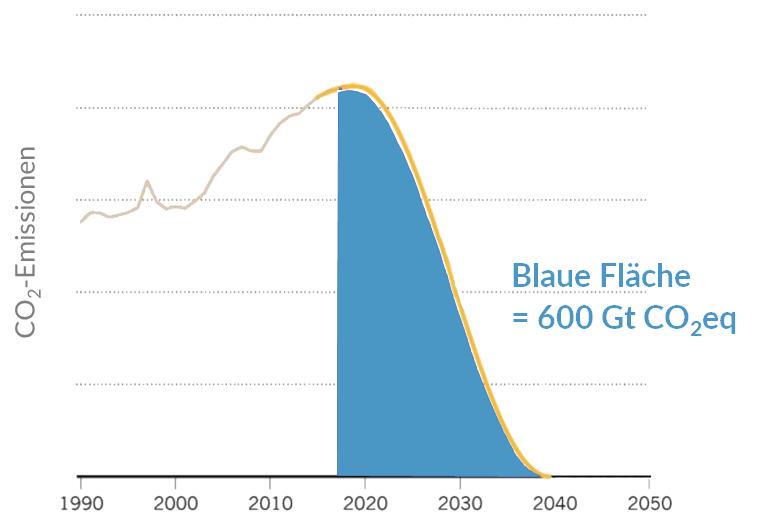 Das CO2-Emissionsbudget für die Einhaltung des 1,5 Grad-Zieles reicht bei derzeitigen Emissionen nur noch 10 Jahre