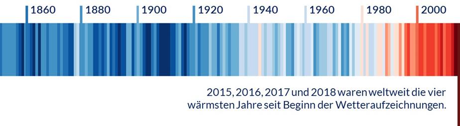 Warming  Stripes nach Hawkins veranschaulichen die Erderwärmung im Zeitraum  von 1850, dem Zeitalter der Industrialisierung, bis zur Gegenwart 2018.
