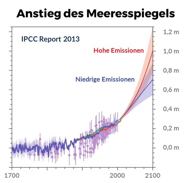 Anstieg des Meeresspiegels aufgrund der Klimaerwärmung