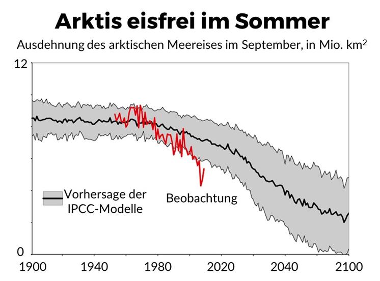 Eisfreie Arktis im Sommer im Zusammenhang mit der Klimaerwärmung