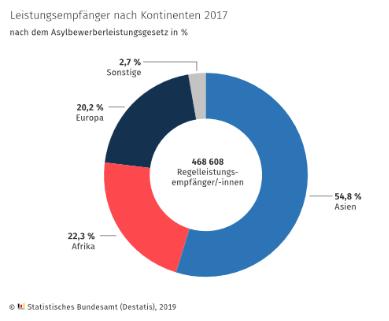 Asylbewerberleistungen Kontinente