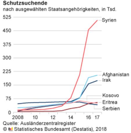 Migration Schutzsuchende
