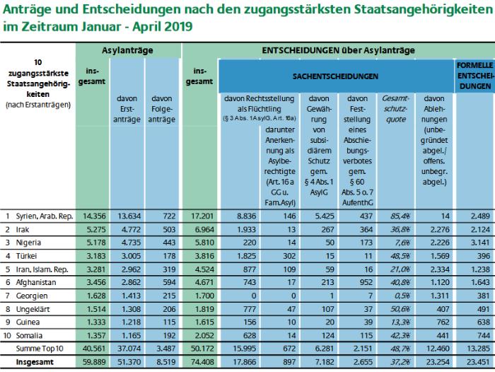 aktuelle-zahlen-zu-asyl-april-2019 pdf