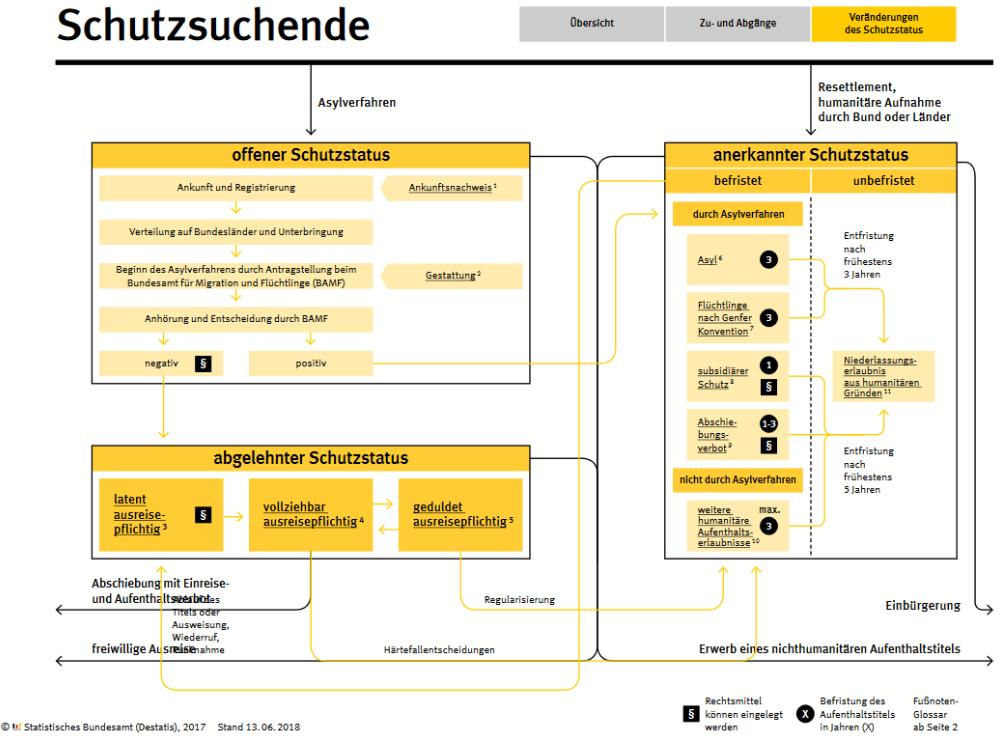 infografik-schutzsuchende-begriffe pdf